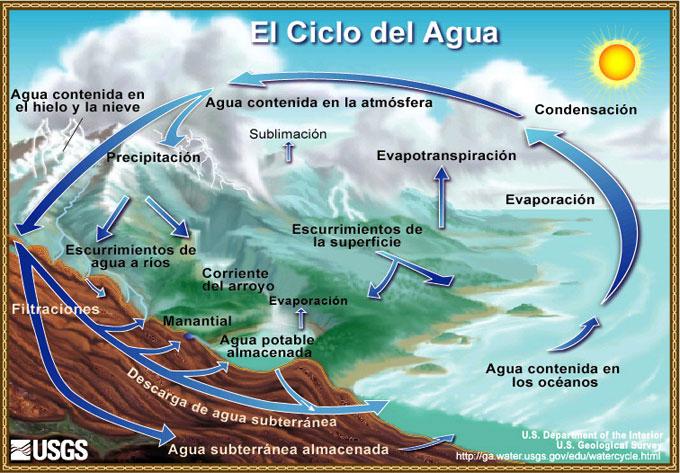 ciclo del agua en español
