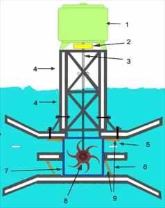 generador eléctrico mareomotriz