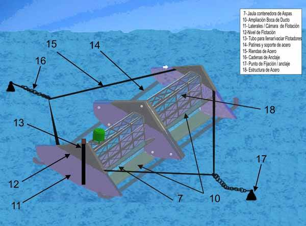generador mareomotriz flotante