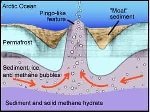 metano traspasa el permafrost