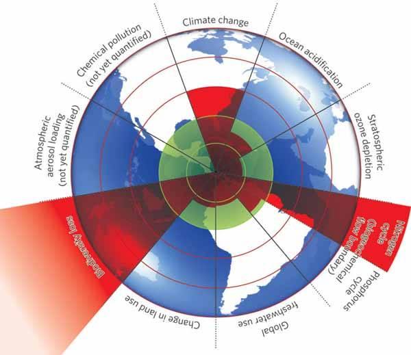 nueve lineas rojas para salvar el planeta