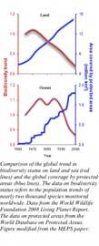 variación del estado de la biodiversidad en la tierra y en el mar
