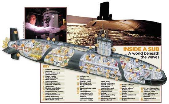 submarino nuclear HMS Torbay, zonas