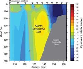 corriente oceánica submarina de Islandia, seccción lateral