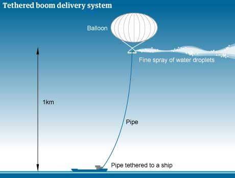 globo gigante para experimento sobre el cambio climático