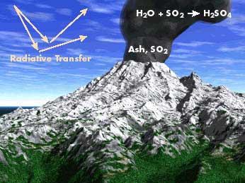 erupción volcánica de partículas a la atmósfera