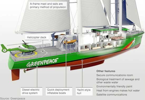 Rainbow Warrior III, barco de Greenpeace - gráfico