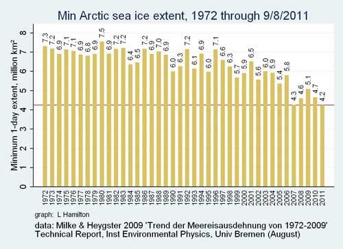 superficie hielo marino en el Ártico desde 1972 a 2011
