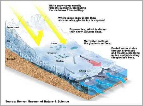 deslizamientos en las capas de hielo y formación de glaciares e icebergs