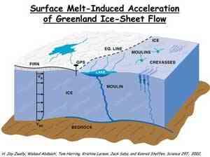 molinos en la capa de hielo de Groenlandia