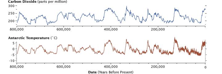 dióxido de carbono y temperaturas en la Antártida