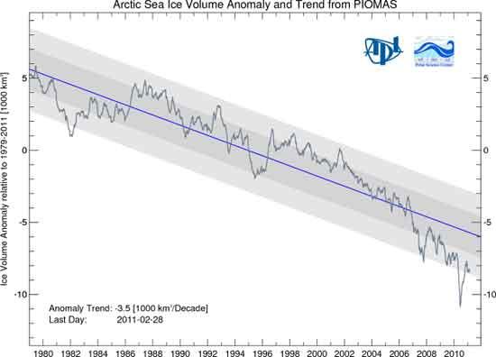 disminución del hielo marino del Ártico