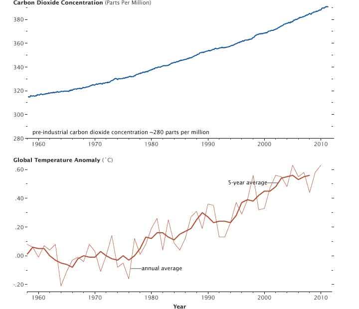 medidas de dióxido de carbono e el volcán Mauna Loa