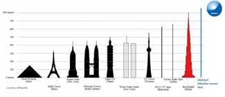 comparación altura de km3net