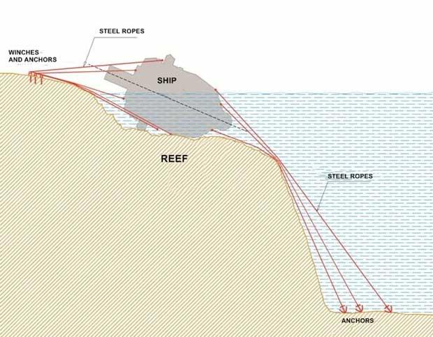 anclaje del crucero Costa Concordia al arrecife