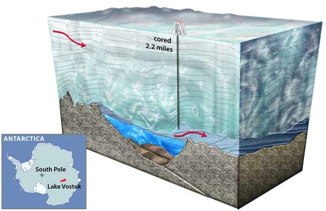 perforación hasta el lago Vostok en la Antártida