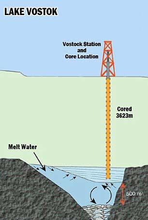 perforación hasta el lago Vostok, Antártida