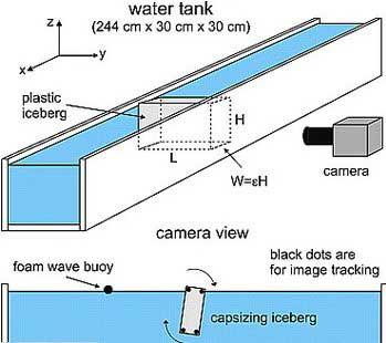 experimento de laboratorio para ver energía de un iceberg al volcar