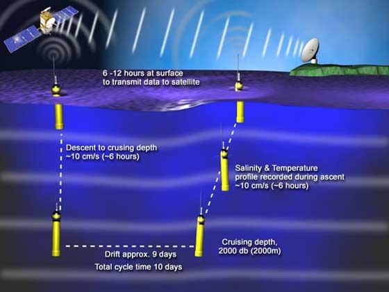 mediciones e la temperatura de los océanos