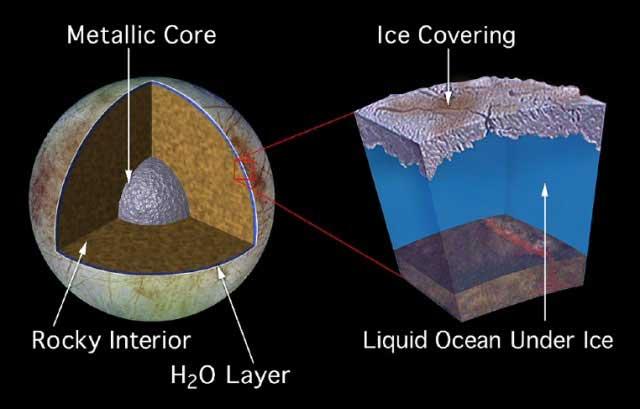sección interior de la luna Europa de Júpiter