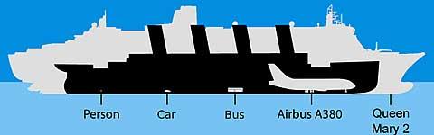 tamaño del Titanic en comparación