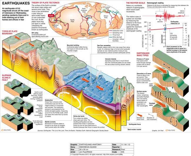 desplazamiento placas tectónicas en el Índico