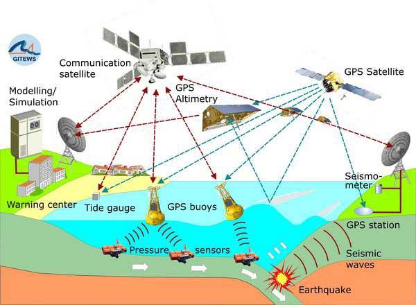 detección de tsunamis por GPS