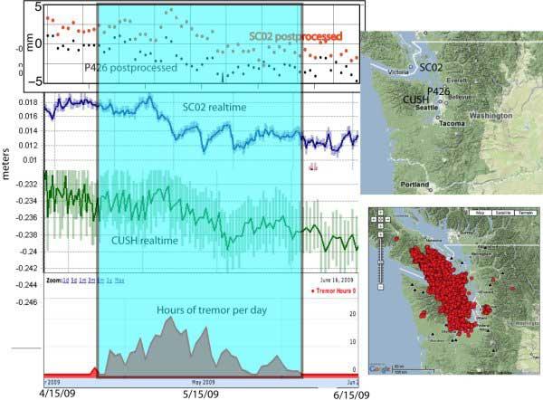 observación en tiempo real de un terremoto
