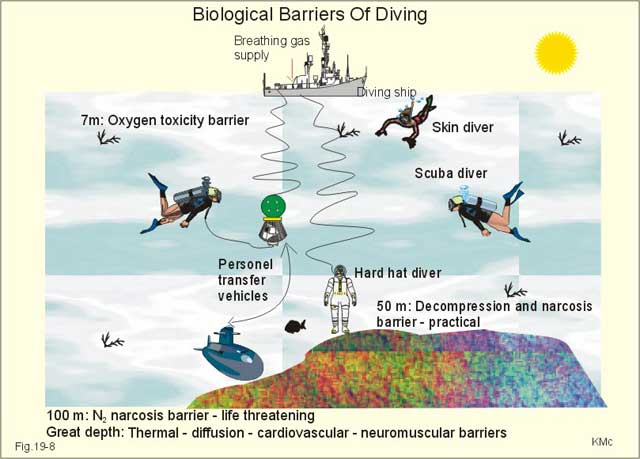 barreras de descompresión bajo el agua