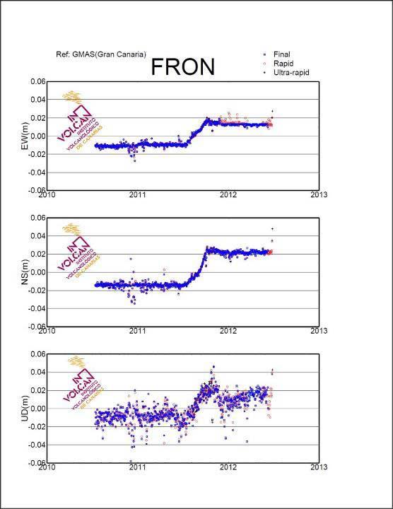 desplazamientos GPS del terreno en El Hierro junio 2012