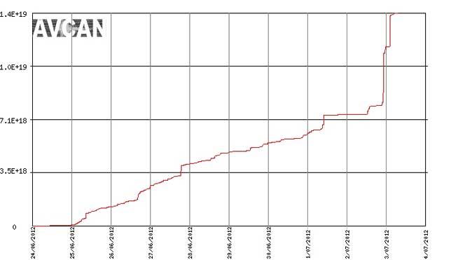 energía sísmica liberada del 24-06 al 03-07 de 2012