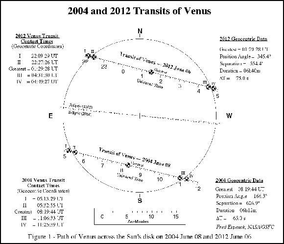 horarios tránsito de Venus 2012