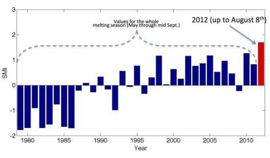 evolución de la fusion del hielo marino en Groenlandia desde 1979