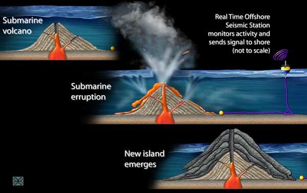 formación de una nueva isla volcánica