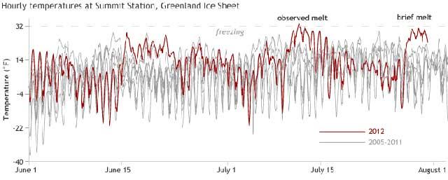 temperaturas en la Summit Station jun-jul 2012