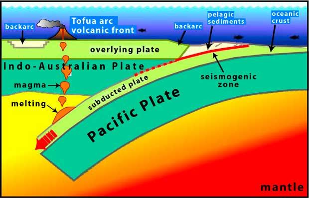 deslizamiento de las placas del Pacífico e Indo-australiana