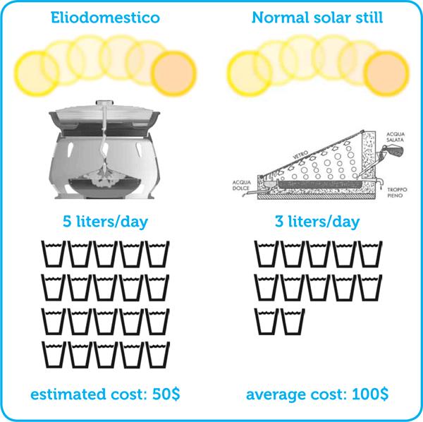 producción de agua potable de Eliodomestico y un panel solar fijo