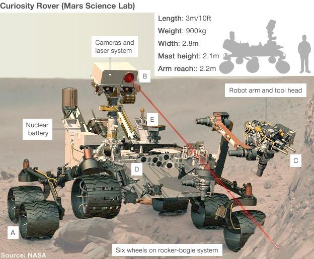 instrumentos del rover Curiosity de la NASA
