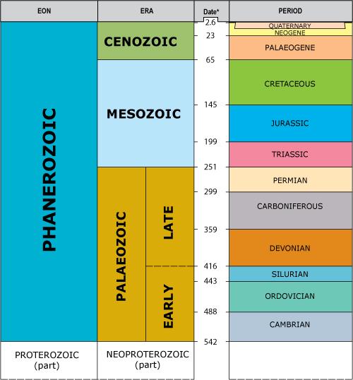 periodos geológicos