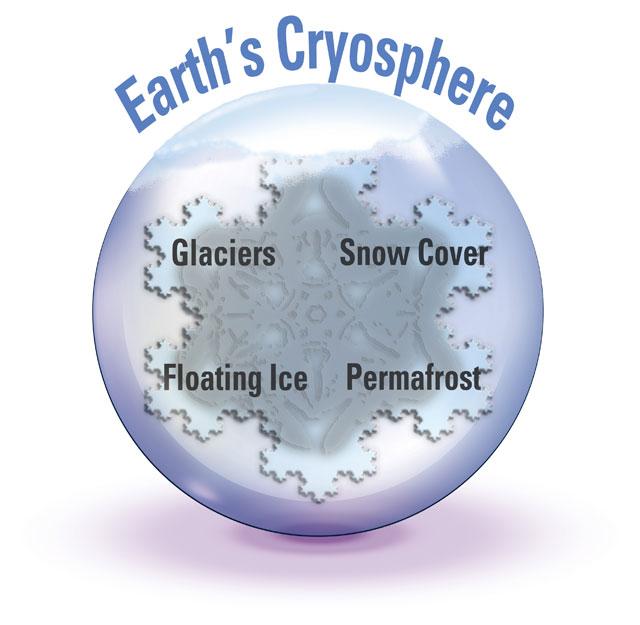 elementos de la Criosfera de la Tierra