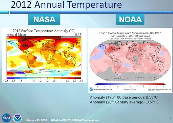 temperaturas globales NASA-NOAA 1880 a 2012