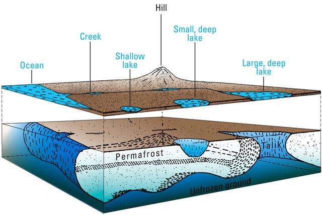 permafrost subyacente