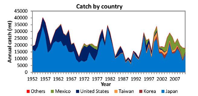 pesca por países del atún de aleta azul del Pacífico