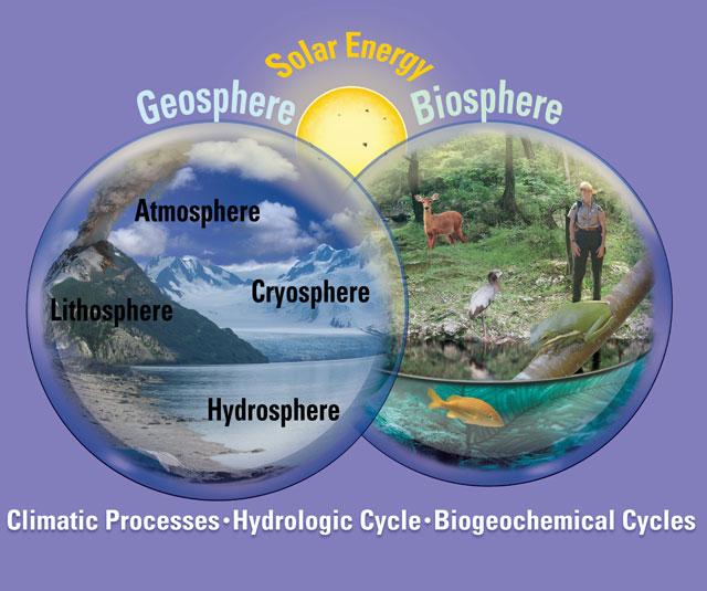 componentes del sistema Tierra