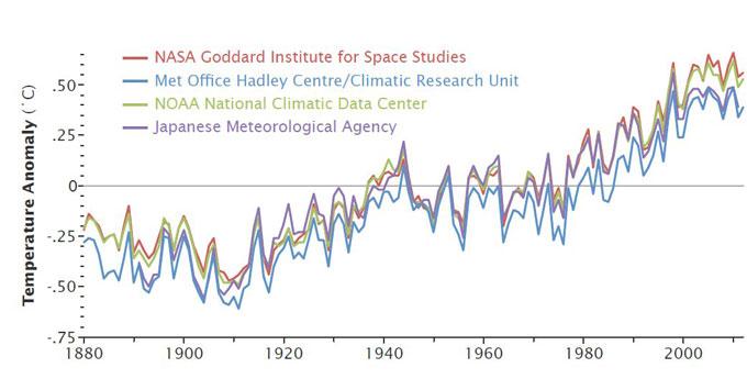 temperaturas medias globales 1880-2012