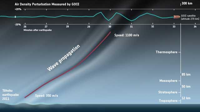 detección de las ondas del tsunami de Japón por el satélite GOCE