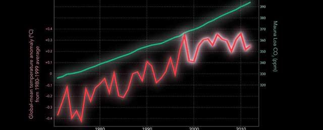 aumento de la temperatura y las emsiones de CO2