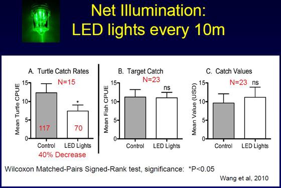 porcentaje de tortugas no capturadas usando redes LED