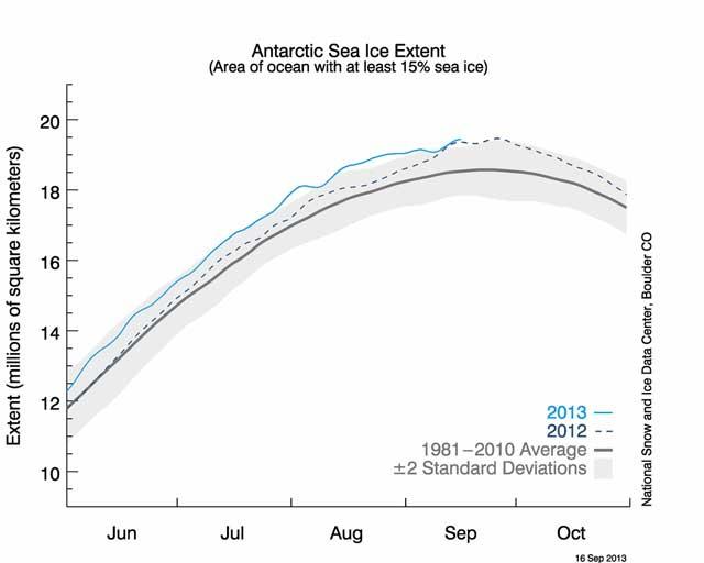 extensión hielo marino de la Antártida