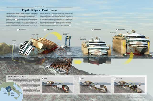 reflotamiento del Costa Concordia